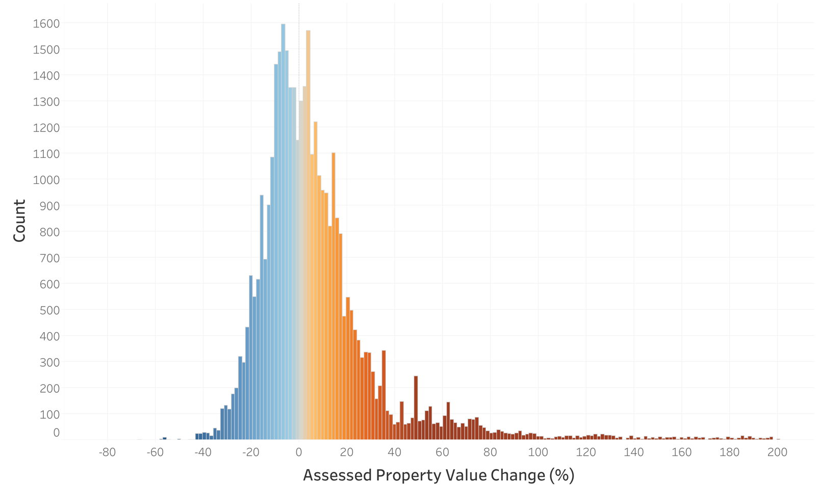 histogram graph of the year over year property assessment changes in bremen township in cook county illinois. it is a bell shaped curve with a long right tail indicating that assessed values were sharply increased for some properties