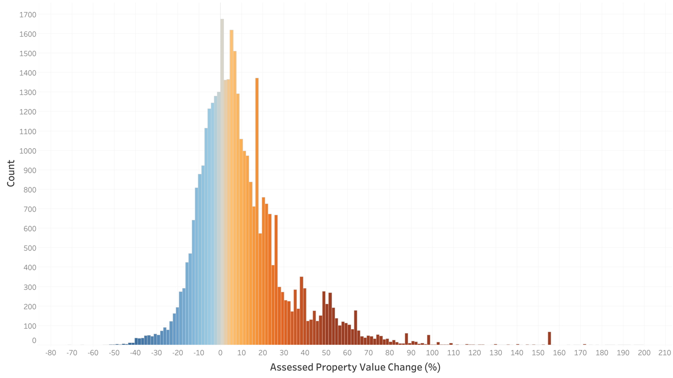 histogram graph of the year over year property assessment changes in  lyons township in cook county illinois . it is a bell shaped curve with a long right tail indicating that assessed values were sharply increased for some properties